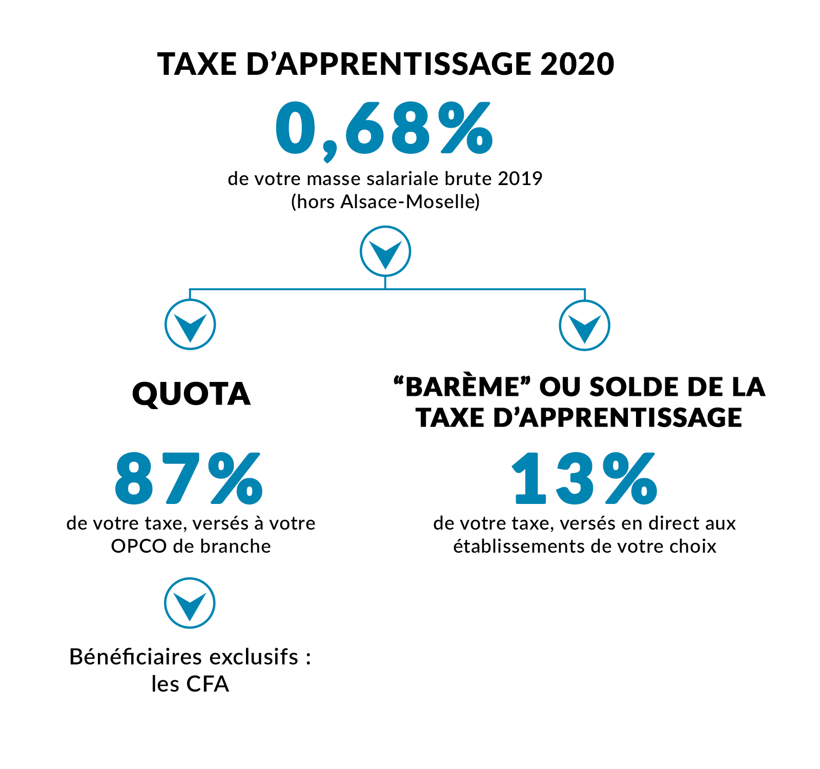 schema-taxe-apprentissage-inasup.png